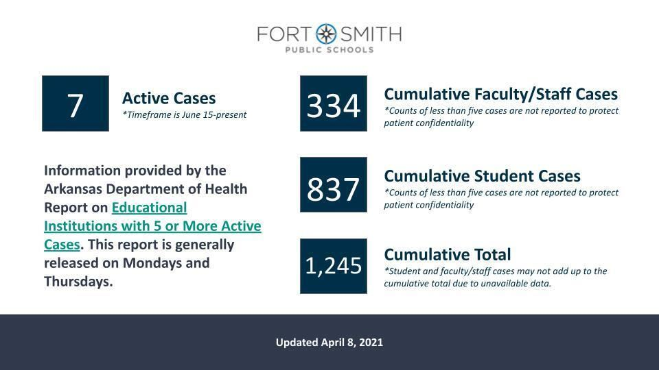 Fort Smith Public Schools Covid 19 numbers 4 8 2021