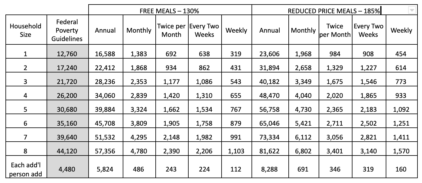 free and reduced meals chart